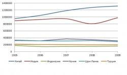 График производство чая в 2005-2009 гг., тонн