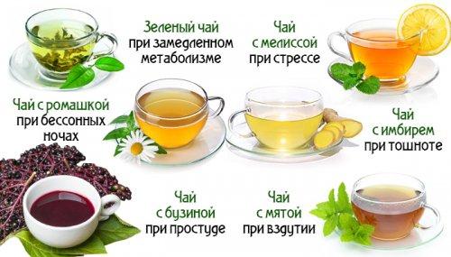 Разные чай для чего полезны
